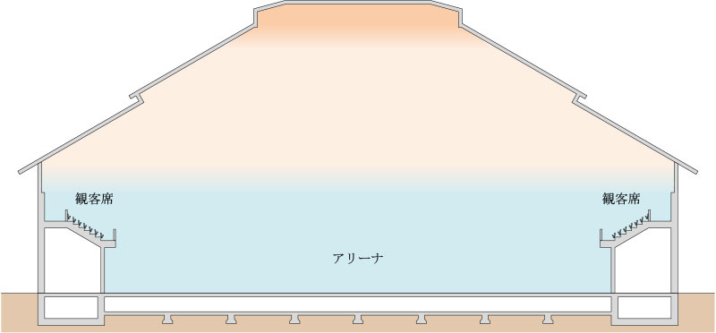 大空間空調システム